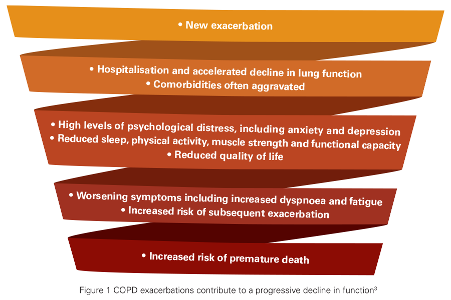 COPD decline in function